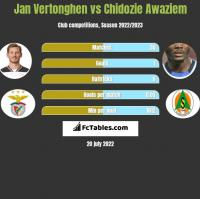 Jan Vertonghen vs Chidozie Awaziem h2h player stats