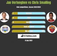 Jan Vertonghen vs Chris Smalling h2h player stats