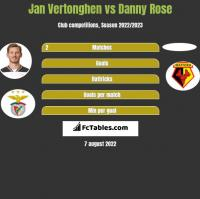 Jan Vertonghen vs Danny Rose h2h player stats