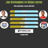 Jan Vertonghen vs Dejan Lovren h2h player stats