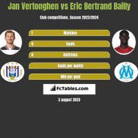 Jan Vertonghen vs Eric Bertrand Bailly h2h player stats