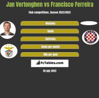 Jan Vertonghen vs Francisco Ferreira h2h player stats