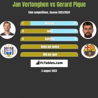Jan Vertonghen vs Gerard Pique h2h player stats