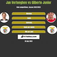 Jan Vertonghen vs Gilberto Junior h2h player stats