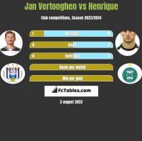 Jan Vertonghen vs Henrique h2h player stats