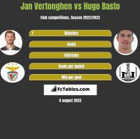 Jan Vertonghen vs Hugo Basto h2h player stats