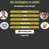 Jan Vertonghen vs Jardel h2h player stats