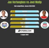 Jan Vertonghen vs Joel Matip h2h player stats