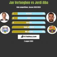 Jan Vertonghen vs Jordi Alba h2h player stats