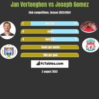 Jan Vertonghen vs Joseph Gomez h2h player stats