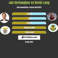 Jan Vertonghen vs Kevin Long h2h player stats