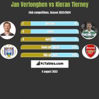 Jan Vertonghen vs Kieran Tierney h2h player stats
