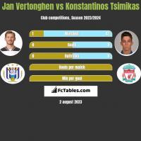 Jan Vertonghen vs Konstantinos Tsimikas h2h player stats