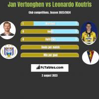 Jan Vertonghen vs Leonardo Koutris h2h player stats