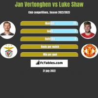 Jan Vertonghen vs Luke Shaw h2h player stats