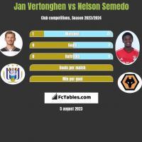 Jan Vertonghen vs Nelson Semedo h2h player stats