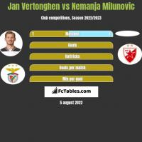 Jan Vertonghen vs Nemanja Milunović h2h player stats