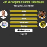 Jan Vertonghen vs Omar Elabdellaoui h2h player stats