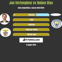 Jan Vertonghen vs Ruben Dias h2h player stats