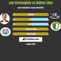 Jan Vertonghen vs Ruben Lima h2h player stats