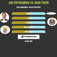 Jan Vertonghen vs Juan Foyth h2h player stats