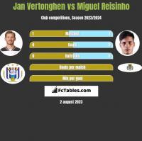 Jan Vertonghen vs Miguel Reisinho h2h player stats