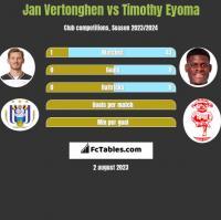 Jan Vertonghen vs Timothy Eyoma h2h player stats