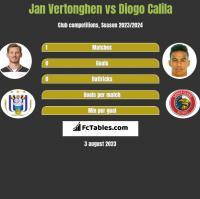 Jan Vertonghen vs Diogo Calila h2h player stats