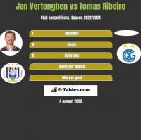 Jan Vertonghen vs Tomas Ribeiro h2h player stats