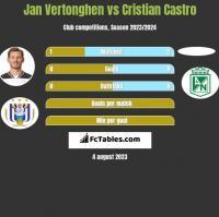 Jan Vertonghen vs Cristian Castro h2h player stats