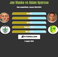 Jan Vlasko vs Adam Gyurcso h2h player stats