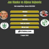 Jan Vlasko vs Aljosa Vojnovic h2h player stats