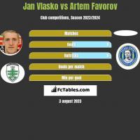 Jan Vlasko vs Artem Favorov h2h player stats