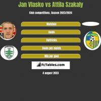Jan Vlasko vs Attila Szakaly h2h player stats