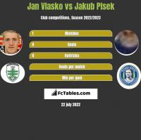 Jan Vlasko vs Jakub Plsek h2h player stats