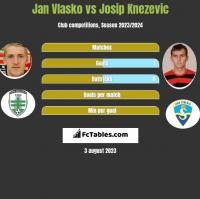 Jan Vlasko vs Josip Knezevic h2h player stats
