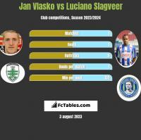 Jan Vlasko vs Luciano Slagveer h2h player stats