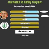 Jan Vlasko vs Andriy Yakymiv h2h player stats