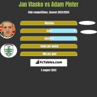 Jan Vlasko vs Adam Pinter h2h player stats