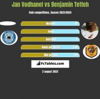 Jan Vodhanel vs Benjamin Tetteh h2h player stats