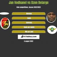 Jan Vodhanel vs Dzon Delarge h2h player stats