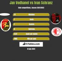 Jan Vodhanel vs Ivan Schranz h2h player stats