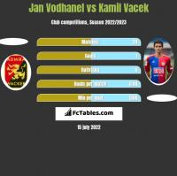 Jan Vodhanel vs Kamil Vacek h2h player stats