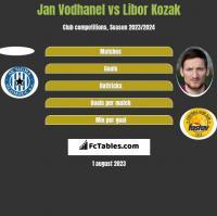 Jan Vodhanel vs Libor Kozak h2h player stats