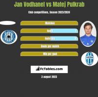 Jan Vodhanel vs Matej Pulkrab h2h player stats