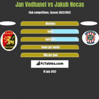 Jan Vodhanel vs Jakub Necas h2h player stats