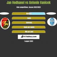 Jan Vodhanel vs Antonin Vanicek h2h player stats
