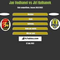 Jan Vodhanel vs Jiri Kulhanek h2h player stats