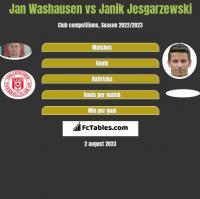 Jan Washausen vs Janik Jesgarzewski h2h player stats