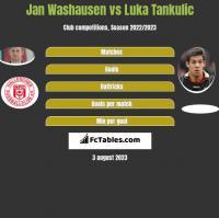 Jan Washausen vs Luka Tankulic h2h player stats